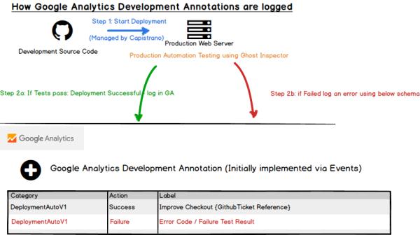Innovation: Automatic Google Analytics Developer Annotations